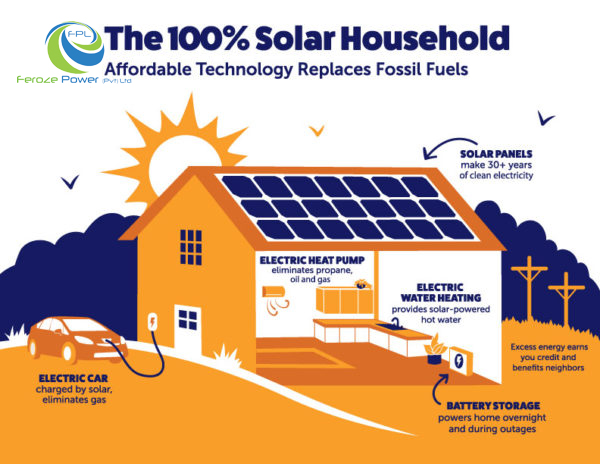 Get your home ready for the move to renewable solar power