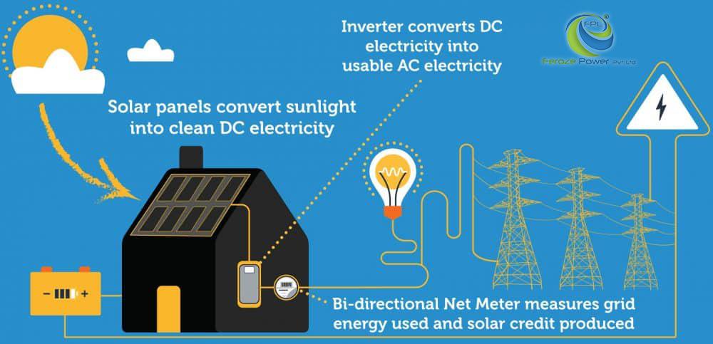 How Do Solar Panels Work (Explaining Solar Energy)